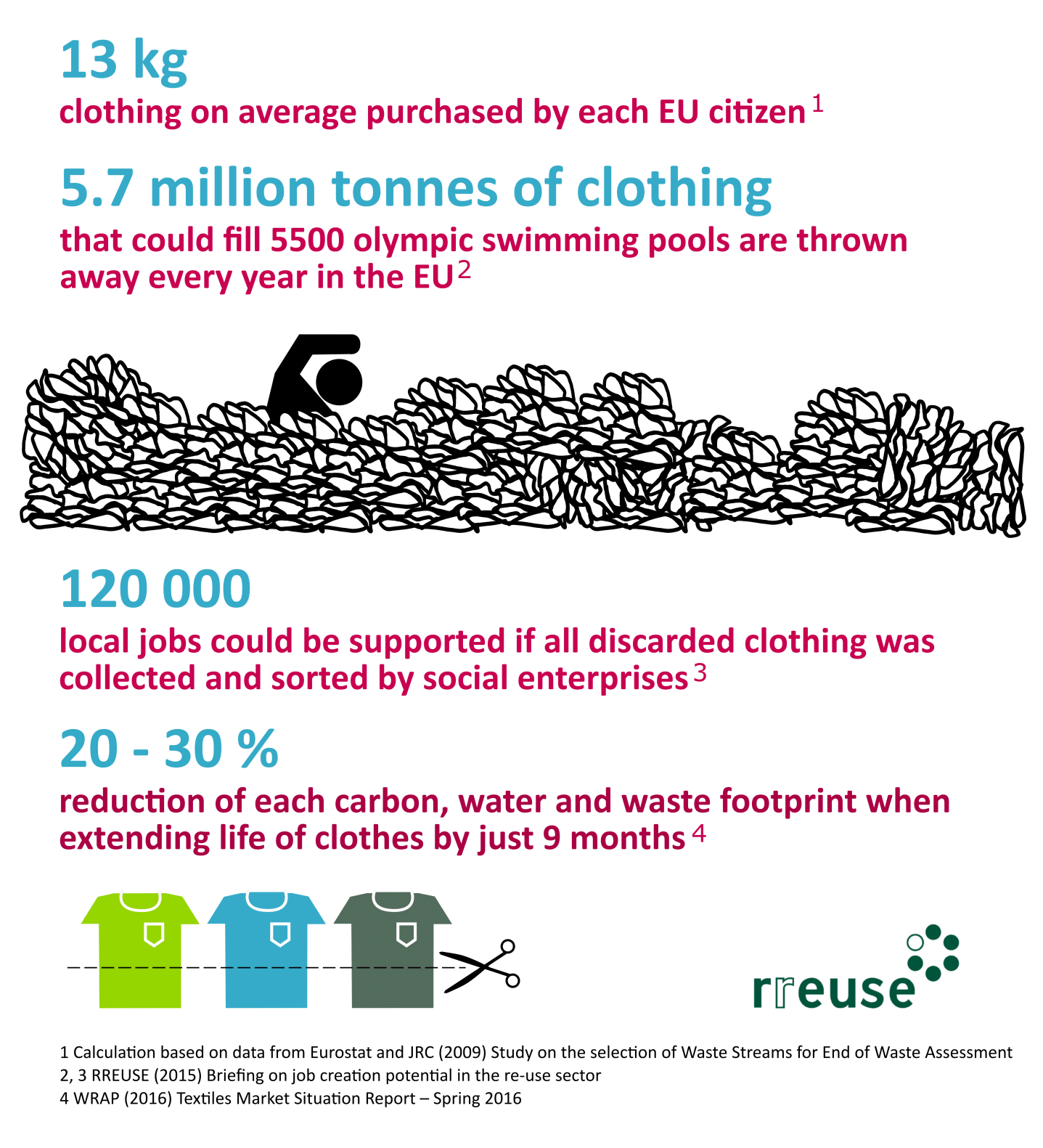 Ethical principles for the clothing re-use sector